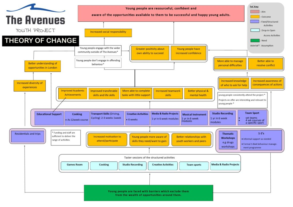 Avenues ToC Diagram - Final 24.01.18